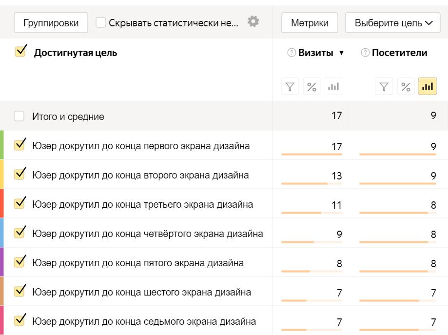 отчёт в Яндекс.Метрика по конверсиям